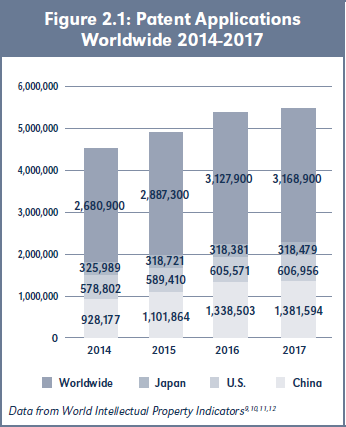 Figure 2.1: Patent Applications Worldwide 2014-2017