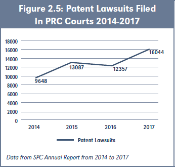 Figure 2.5: Patent Lawsuits Filed In PRC Courts 2014-2017