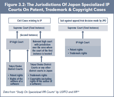 Figure 3.2: The Jurisdictions Of Japan Specialized IP Courts On Patent, Trademark & Copyright Cases