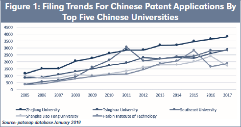 Figure 1: Filing Trends For Chinese Patent Applications By Top Five Chinese Universities