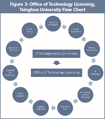 Figure 3: Office of Technology Licensing, Tsinghua University Flow Chart