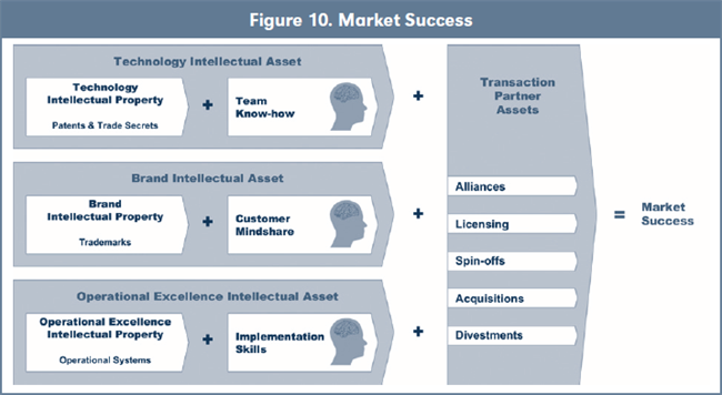 Figure 10. Market Success