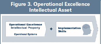 Figure 3. Operational Excellence Intellectual Asset