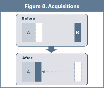 Figure 8. Acquisitions