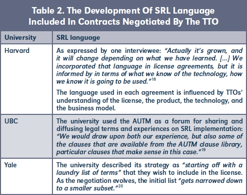 Table 2. The Development Of SRL Language Included In Contracts Negotiated By The TTO