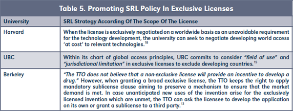 Table 5. Promoting SRL Policy In Exclusive Licenses