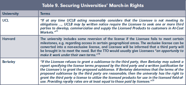 Table 9. Securing Universities' March-in Rights