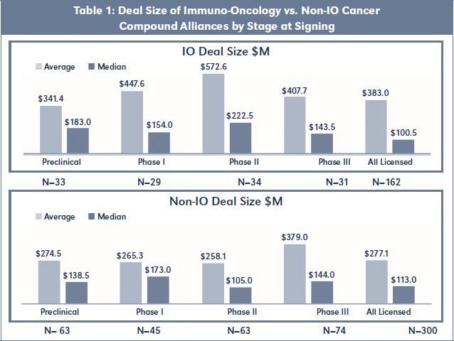 Table 1: Deal Size of Immuno-Oncology vs. Non-IO Cancer Compound Alliances by Stage at Signing