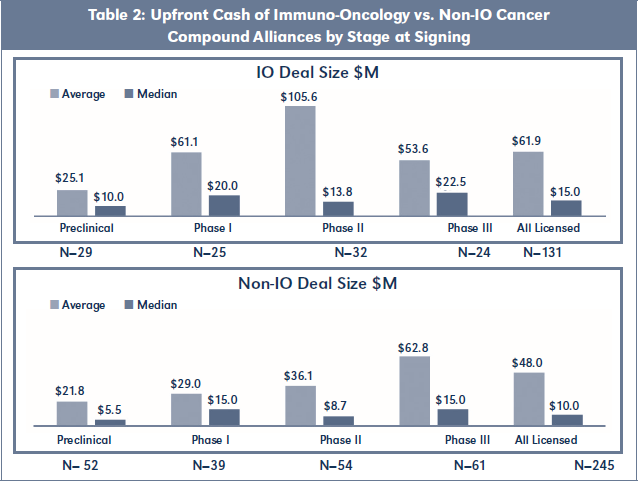 Table 2: Upfront Cash of Immuno-Oncology vs. Non-IO Cancer Compound Alliances by Stage at Signing