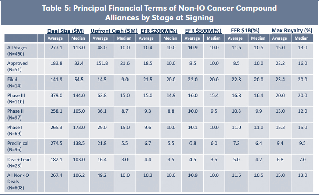 Table 5: Principal Financial Terms of Non-IO Cancer Compound Alliances by Stage at Signing