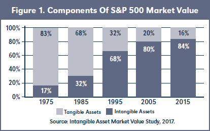 Figure 1. Components Of S&P 500 Market Value