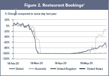 Figure 2. Restaurant Bookings6
