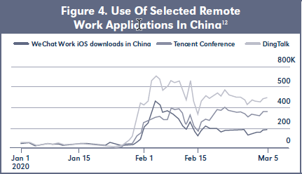Figure 4. Use Of Selected Remote Work Applications In China12