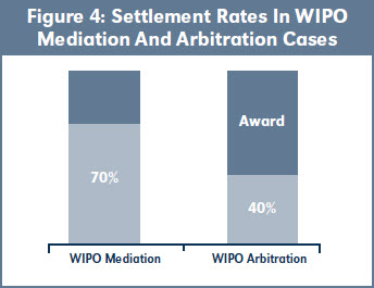 Figure 4: Settlement Rates In WIPO Mediation And Arbitration Cases