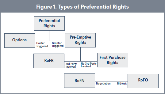 Figure1. Types of Preferential Rights