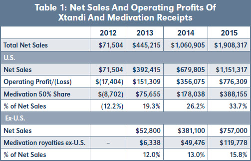 Table 1: Net Sales And Operating Profits Of Xtandi And Medivation Receipts