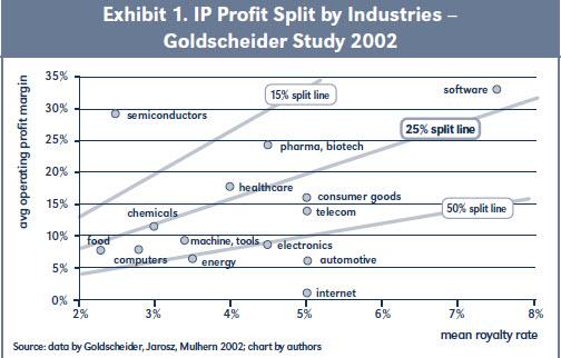 Exhibit 1. IP Profit Split by Industries – Goldscheider Study 2002