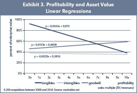 Exhibit 3. Profitability and Asset Value Linear Regressions