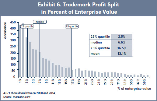 Exhibit 6. Trademark Profit Split in Percent of Enterprise Value