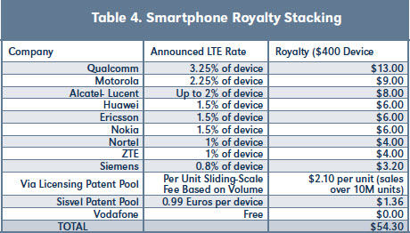 Table 4. Smartphone Royalty Stacking