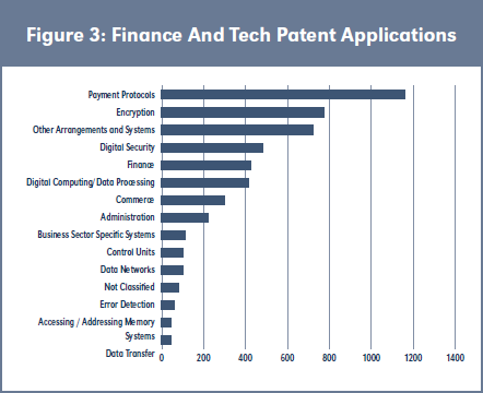 Figure 3: Finance And Tech Patent Applications