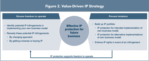 Figure 2. Value-Driven IP Strategy