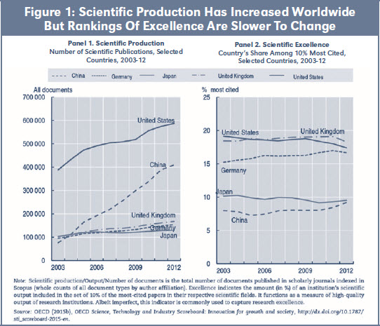 Figure 1: Scientific Production Has Increased Worldwide But Rankings Of Excellence Are Slower To Change