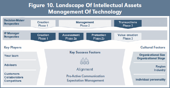Figure 10. Landscape Of Intellectual Assets Management Of Technology