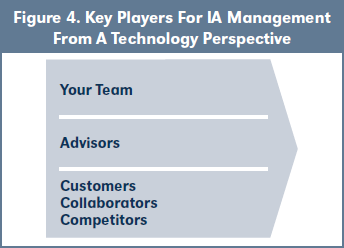 Figure 4. Key Players For IA Management From A Technology Perspective
