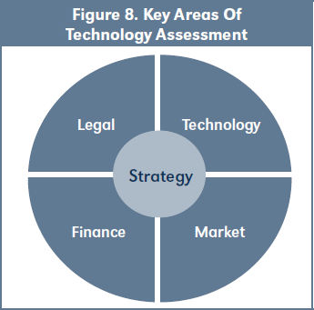 Figure 8. Key Areas Of Technology Assessment