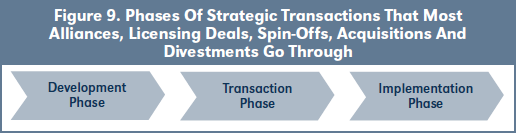 Figure 9. Phases Of Strategic Transactions That Most Alliances, Licensing Deals, Spin-Offs, Acquisitions And Divestments Go Through