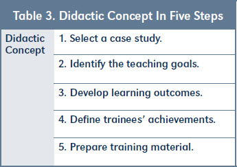 Table 3. Didactic Concept In Five Steps
