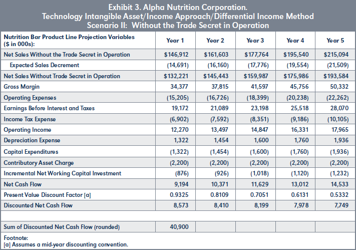 Exhibit 3. Alpha Nutrition Corporation. Technology Intangible Asset/Income Approach/Differential Income Method Scenario II: Without the Trade Secret in Operation