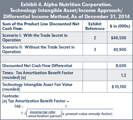 Exhibit 4. Alpha Nutrition Corporation. Technology Intangible Asset/Income Approach/ Differential Income Method, As of December 31, 2014