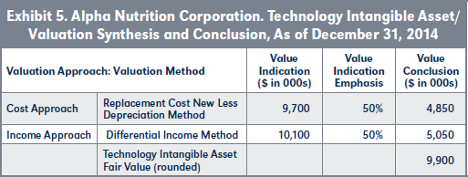 Exhibit 5. Alpha Nutrition Corporation. Technology Intangible Asset/ Valuation Synthesis and Conclusion, As of December 31, 2014