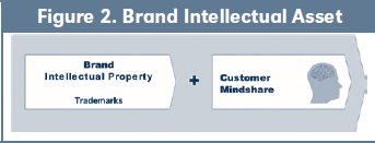 Figure 2. Brand Intellectual Asset