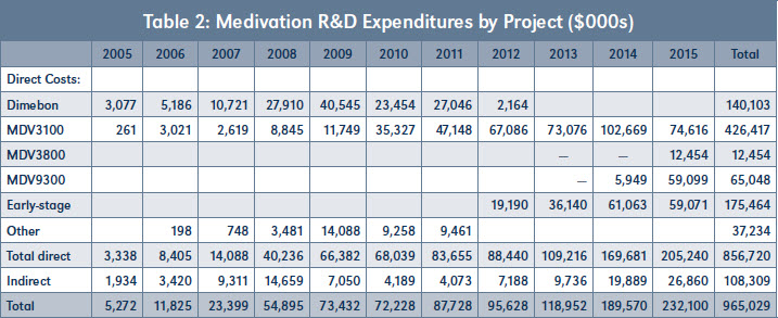 Table 2: Medivation R&D Expenditures by Project ($000s)