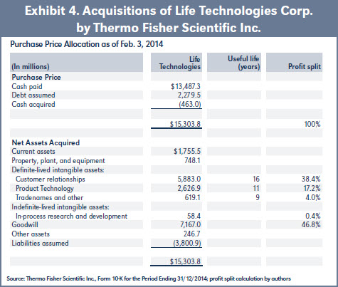 Exhibit 4. Acquisitions of Life Technologies Corp. by Thermo Fisher Scientific Inc.