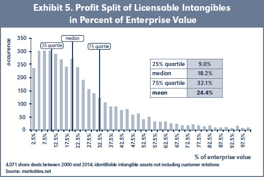 Exhibit 5. Profit Split of Licensable Intangibles in Percent of Enterprise Value