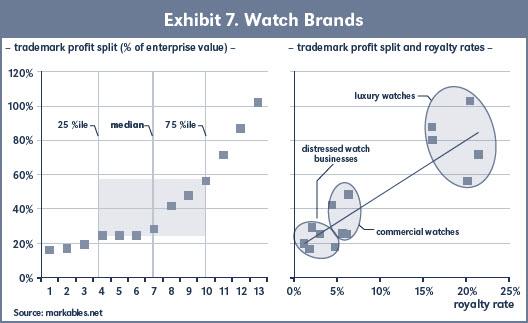 Exhibit 7. Watch Brands