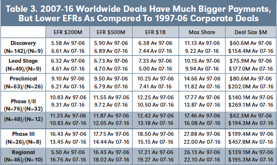 Table 3. 2007-16 Worldwide Deals Have Much Bigger Payments, But Lower EFRs As Compared To 1997-06 Corporate Deals