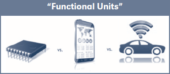 Functional Units