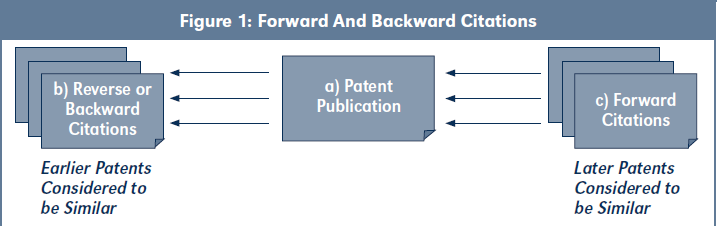 Figure 1: Forward And Backward Citations