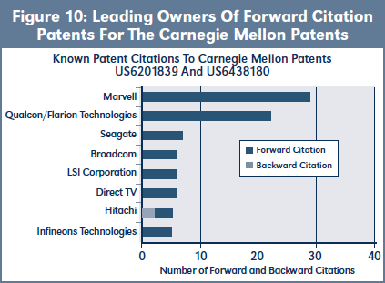 Figure 10: Leading Owners Of Forward Citation Patents For The Carnegie Mellon Patents