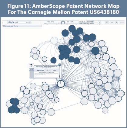 Figure 11: AmberScope Patent Network Map For The Carnegie Mellon Patent US6438180