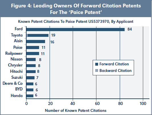 Figure 4: Leading Owners Of Forward Citation Patents For The 'Paice Patent'