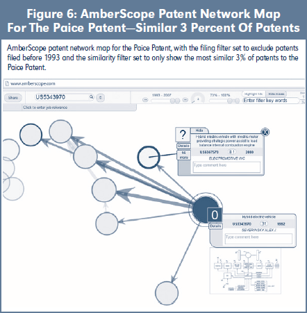 Figure 6: AmberScope Patent Network Map For The Paice Patent—Similar 3 Percent Of Patents