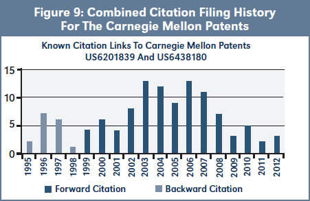 Figure 9: Combined Citation Filing History For The Carnegie Mellon Patents