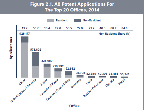 Figure 2.1. A8 Patent Applications For The Top 20 Offices, 2014
