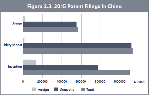 igure 2.3. 2015 Patent Filings In China